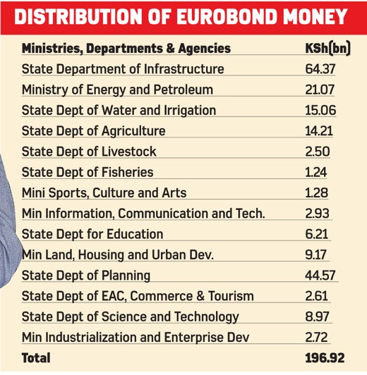 Eurobond Facts Figures Questions-kenya