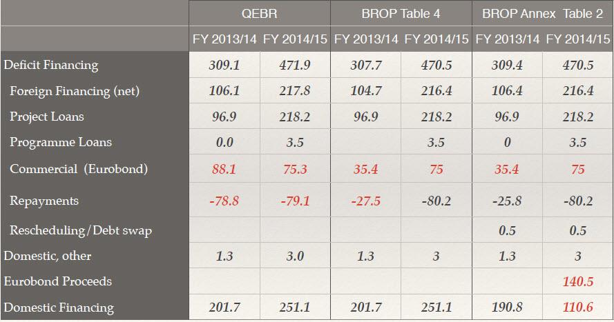 tableof anomalies eurobond